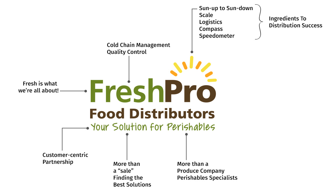 Fresh Pro Food Distributors   THE FINEST IN PERISHABLE PRODUCTS